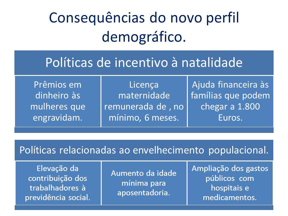 Consequências do novo perfil demográfico. Políticas de incentivo à natalidade Prêmios em dinheiro às mulheres que engravidam. Licença maternidade remu