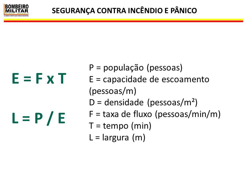 SEGURANÇA CONTRA INCÊNDIO E PÂNICO 42 E = F x T L = P / E P = população (pessoas) E = capacidade de escoamento (pessoas/m) D = densidade (pessoas/m²)