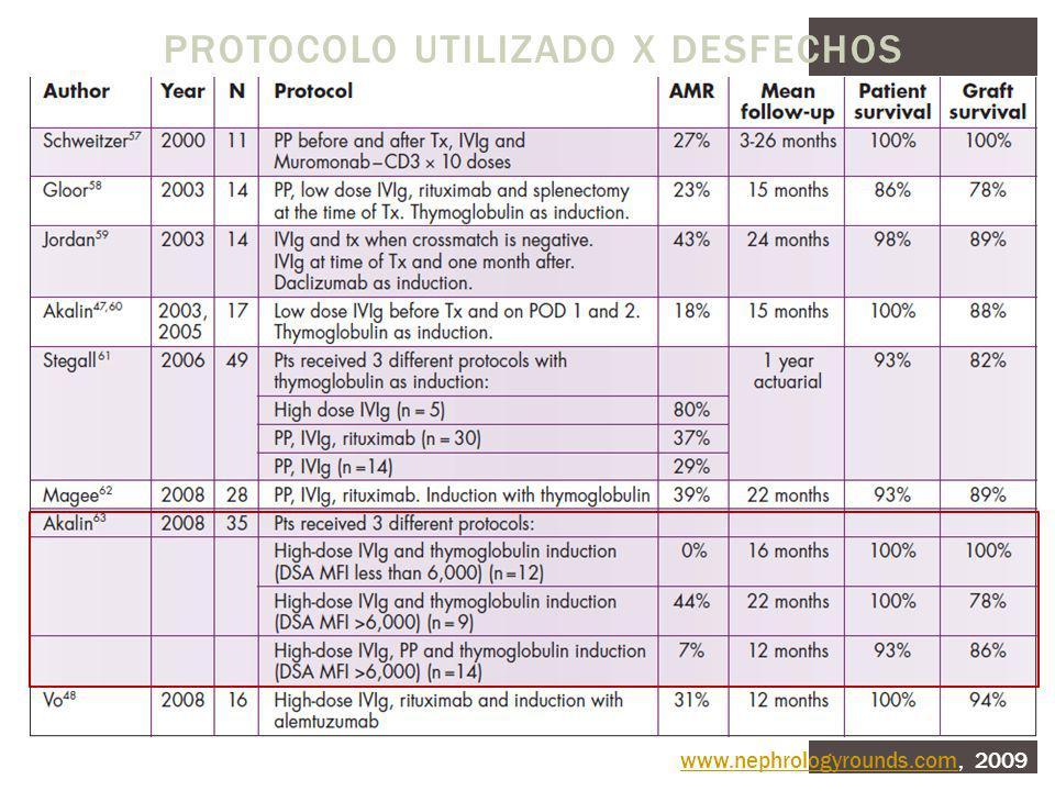 PROTOCOLO UTILIZADO X DESFECHOS www.nephrologyrounds.comwww.nephrologyrounds.com, 2009