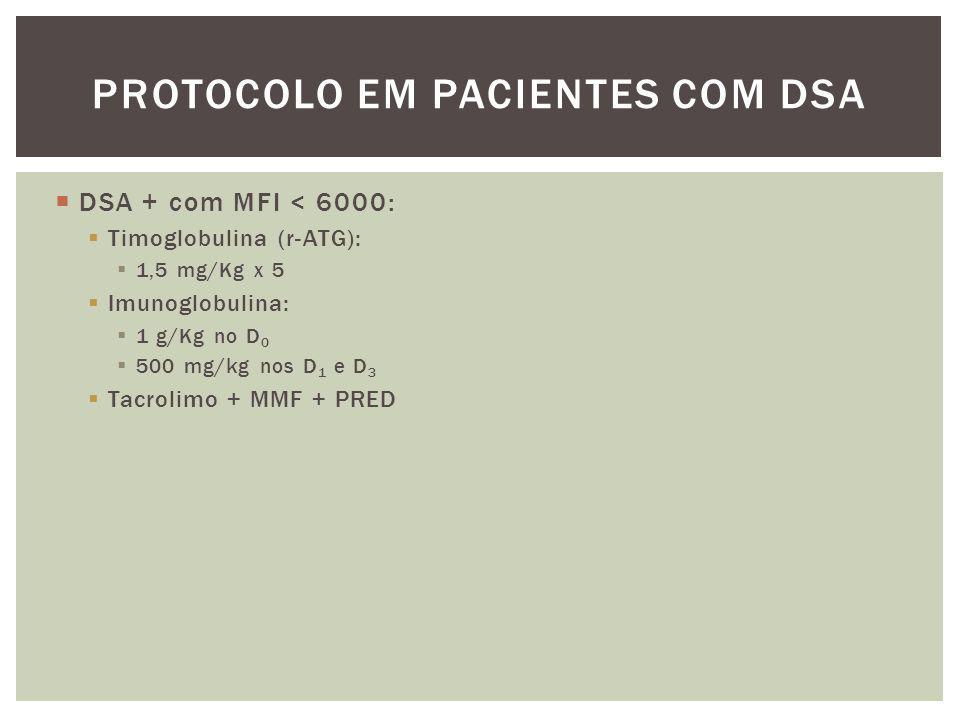  DSA + com MFI < 6000:  Timoglobulina (r-ATG):  1,5 mg/Kg x 5  Imunoglobulina:  1 g/Kg no D 0  500 mg/kg nos D 1 e D 3  Tacrolimo + MMF + PRED