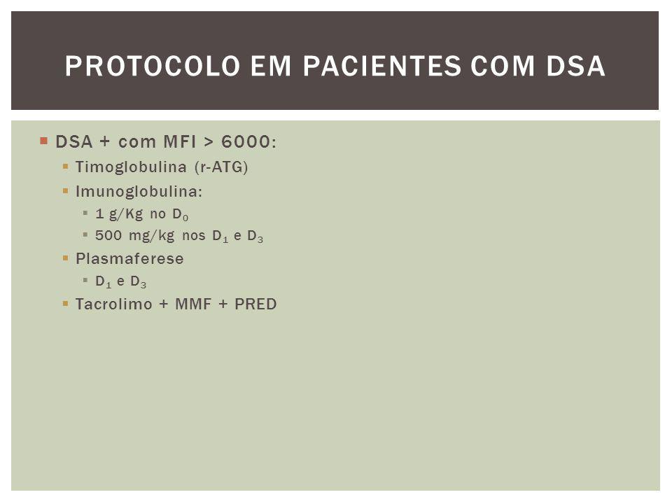  DSA + com MFI > 6000:  Timoglobulina (r-ATG)  Imunoglobulina:  1 g/Kg no D 0  500 mg/kg nos D 1 e D 3  Plasmaferese  D 1 e D 3  Tacrolimo + M