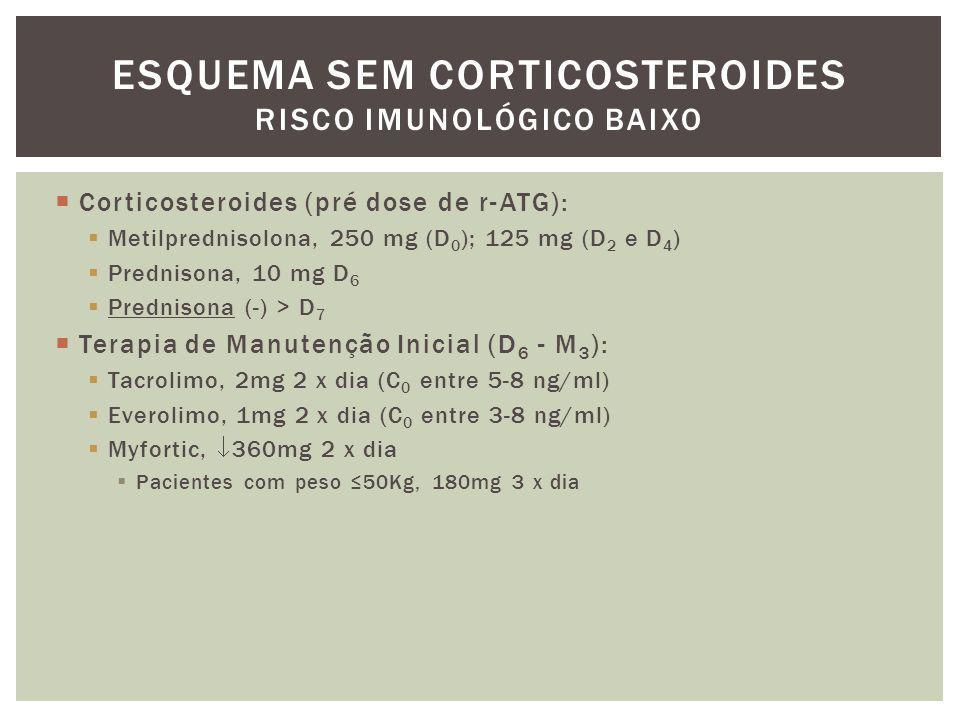 Terapia de Manutenção (M 3 – M 12 ):   Tacrolimo (C 0 entre 3-5 ng/ml)  Everolimo (C 0 entre 3-8 ng/ml)  Myfortic na dose que tolerar:  360mg 2 x dia  Pacientes com peso ≤50Kg, 180mg 3 x dia  Coleta de PRA por Luminex (M 3, M 6 & M 12 )  Pesquisa de DSA de novo.