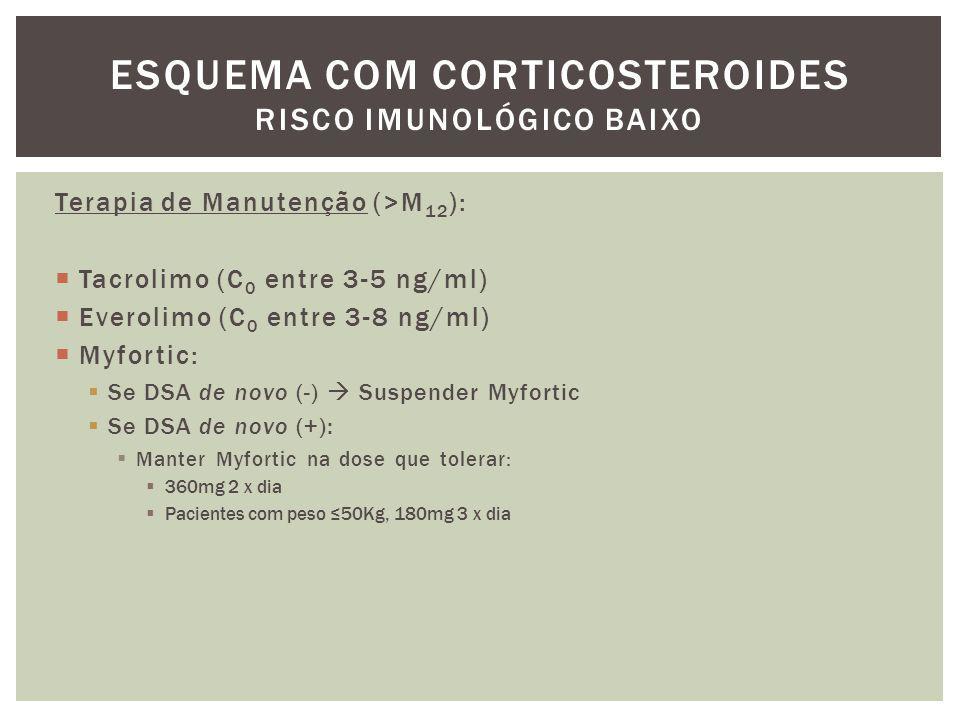 Terapia de Manutenção (>M 12 ):  Tacrolimo (C 0 entre 3-5 ng/ml)  Everolimo (C 0 entre 3-8 ng/ml)  Myfortic:  Se DSA de novo (-)  Suspender Myfor