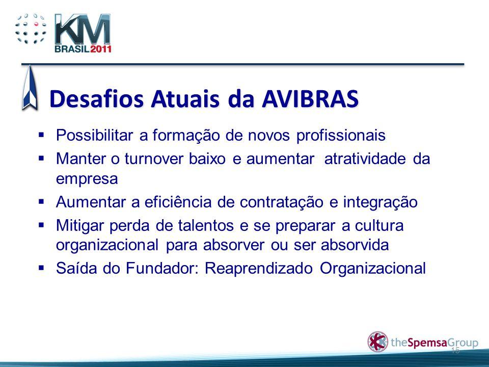 Desafios Atuais da AVIBRAS 15  Possibilitar a formação de novos profissionais  Manter o turnover baixo e aumentar atratividade da empresa  Aumentar