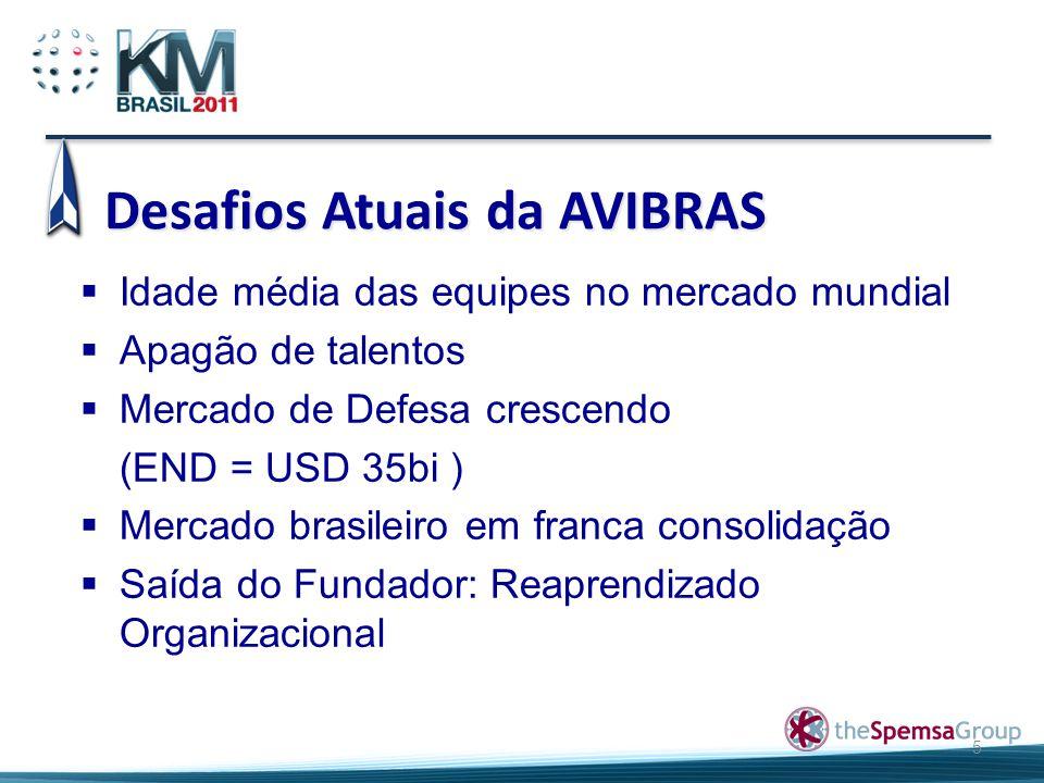Desafios Atuais da AVIBRAS 5  Idade média das equipes no mercado mundial  Apagão de talentos  Mercado de Defesa crescendo (END = USD 35bi )  Merca