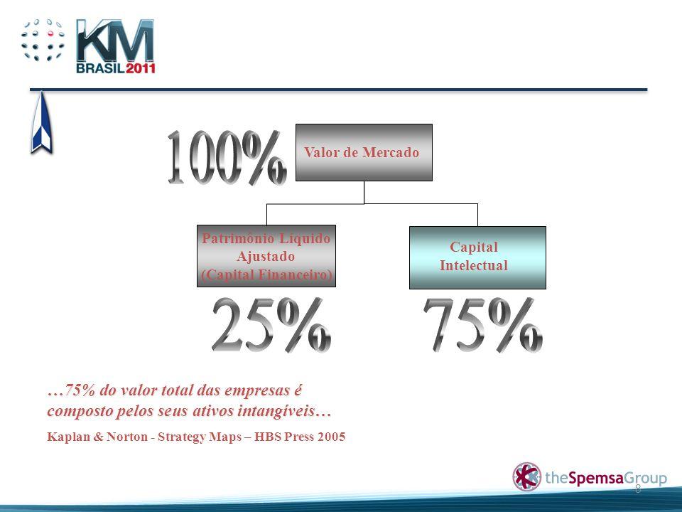8 Valor de Mercado Patrimônio Líquido Ajustado (Capital Financeiro) Capital Intelectual …75% do valor total das empresas é composto pelos seus ativos