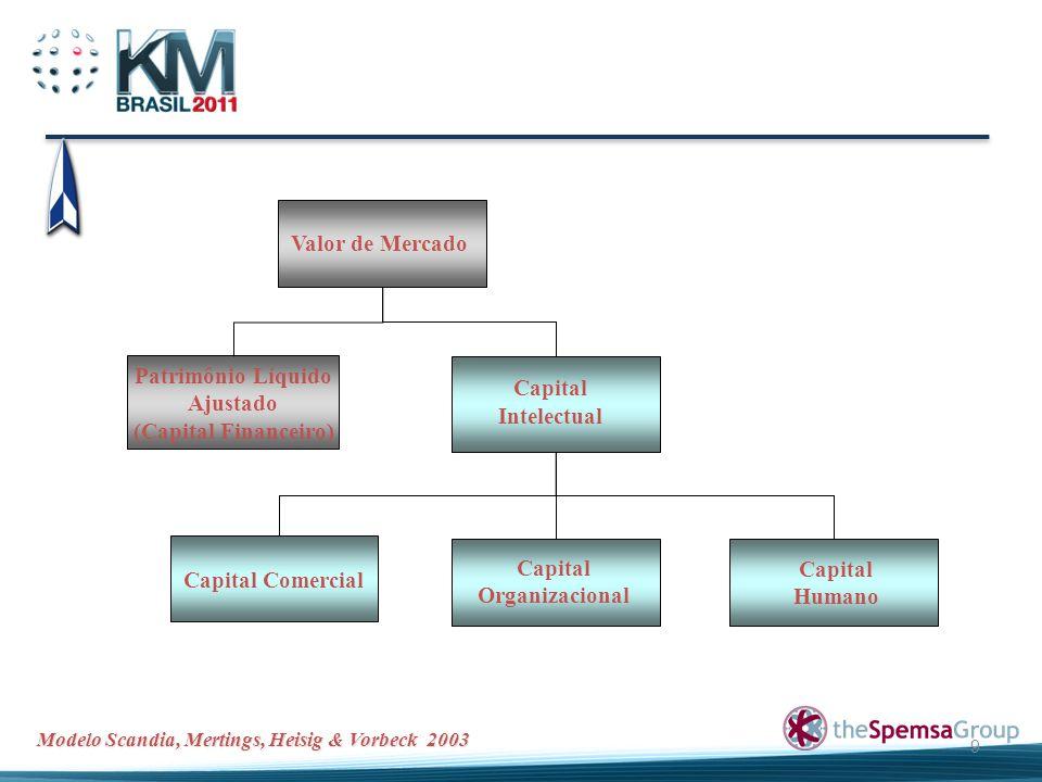 9 Valor de Mercado Patrimônio Líquido Ajustado (Capital Financeiro) Capital Intelectual Capital Organizacional Capital Humano Capital Comercial Modelo