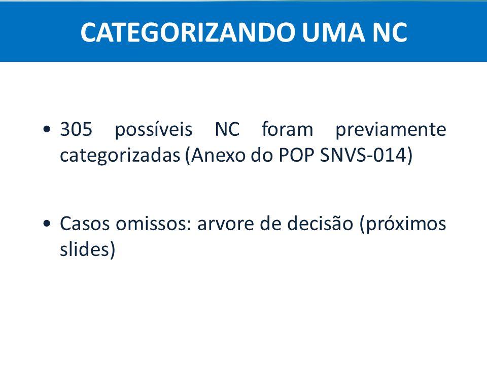 Agência Nacional de Vigilância Sanitária Anvisa 305 possíveis NC foram previamente categorizadas (Anexo do POP SNVS-014) Casos omissos: arvore de deci