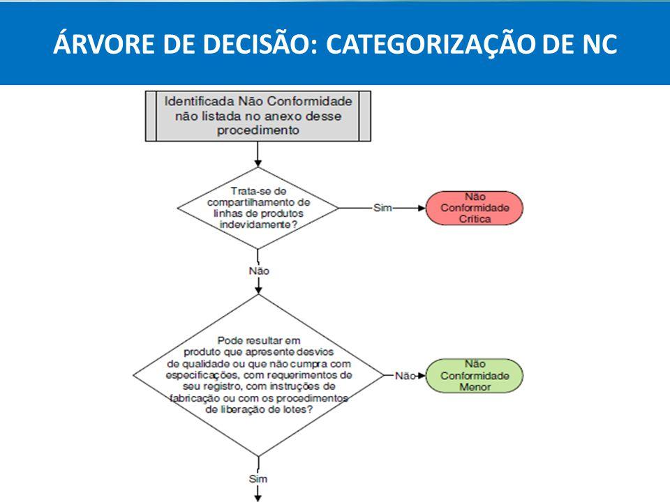 Agência Nacional de Vigilância Sanitária Anvisa ÁRVORE DE DECISÃO: CATEGORIZAÇÃO DE NC