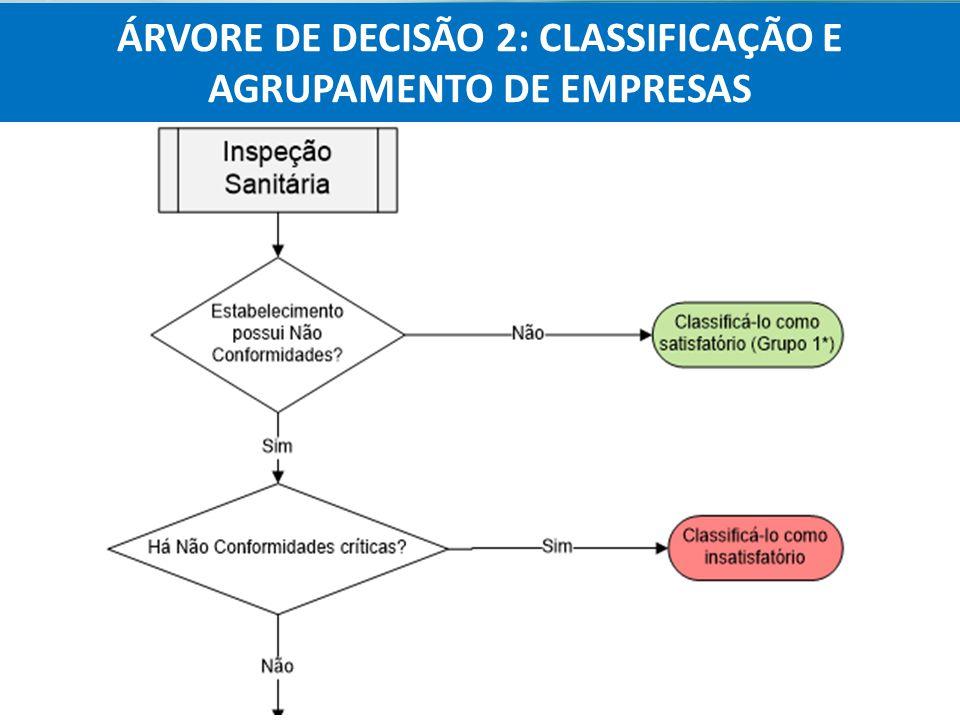 Agência Nacional de Vigilância Sanitária Anvisa ÁRVORE DE DECISÃO 2: CLASSIFICAÇÃO E AGRUPAMENTO DE EMPRESAS