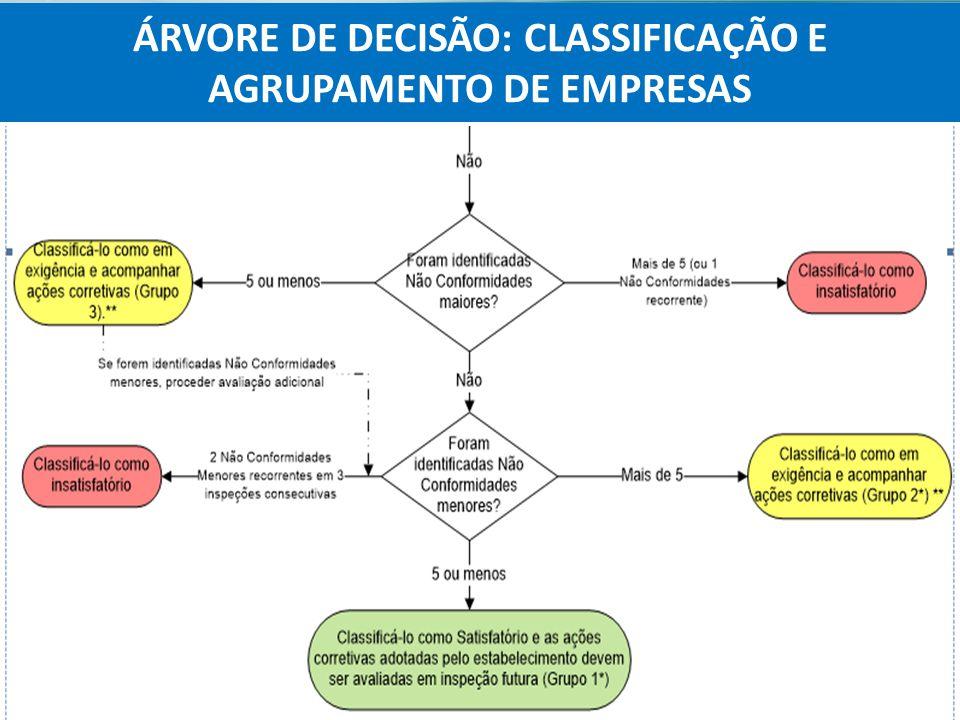 Agência Nacional de Vigilância Sanitária Anvisa ÁRVORE DE DECISÃO: CLASSIFICAÇÃO E AGRUPAMENTO DE EMPRESAS