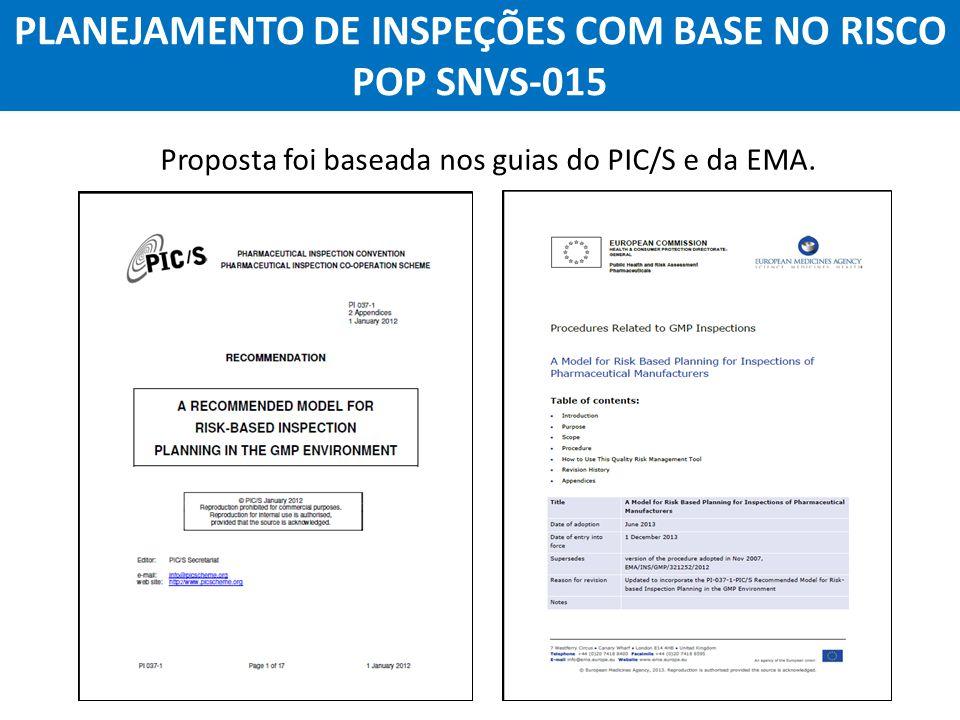 Agência Nacional de Vigilância Sanitária Anvisa PLANEJAMENTO DE INSPEÇÕES COM BASE NO RISCO POP SNVS-015 Proposta foi baseada nos guias do PIC/S e da