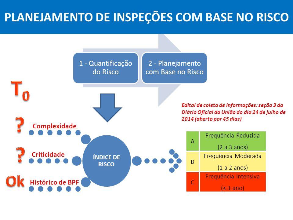 Agência Nacional de Vigilância Sanitária Anvisa ÍNDICE DE RISCO Complexidade Criticidade Histórico de BPF 1 - Quantificação do Risco 2 - Planejamento