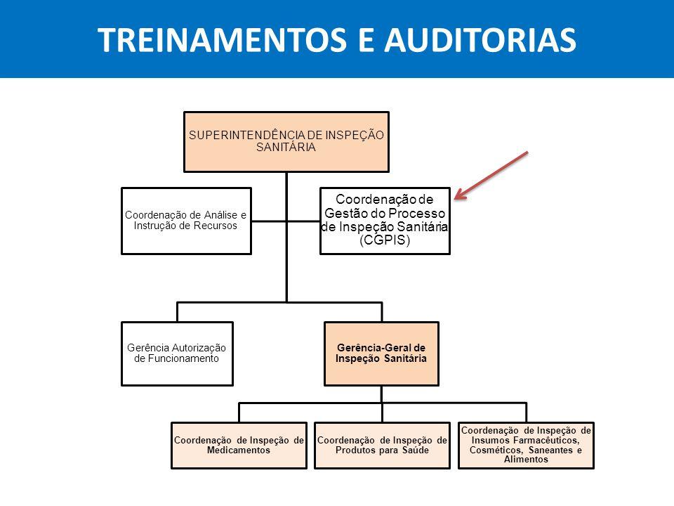 Agência Nacional de Vigilância Sanitária Anvisa TREINAMENTOS E AUDITORIAS SUPERINTENDÊNCIA DE INSPEÇÃO SANITÁRIA Gerência Autorização de Funcionamento
