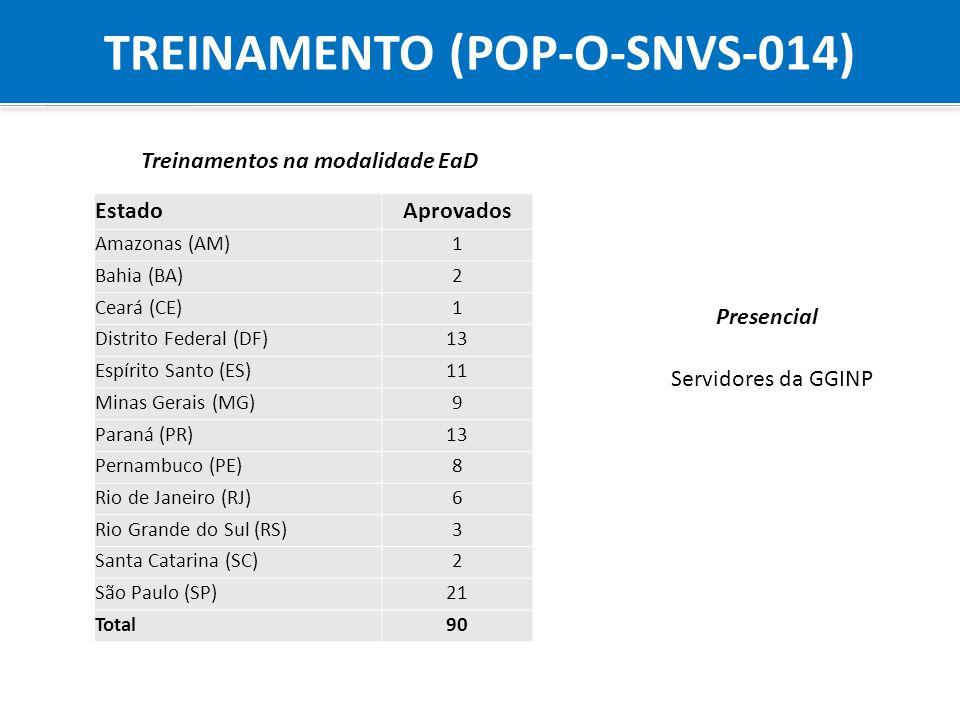 Agência Nacional de Vigilância Sanitária Anvisa TREINAMENTO (POP-O-SNVS-014) EstadoAprovados Amazonas (AM)1 Bahia (BA)2 Ceará (CE)1 Distrito Federal (