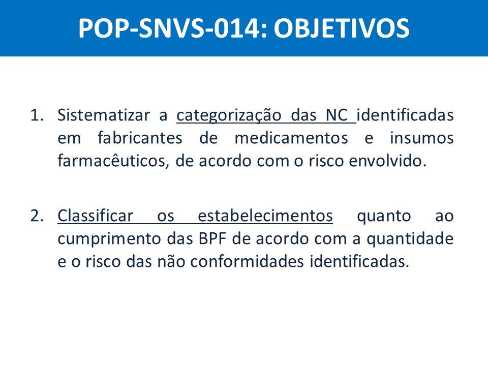 Agência Nacional de Vigilância Sanitária Anvisa 1.Sistematizar a categorização das NC identificadas em fabricantes de medicamentos e insumos farmacêut