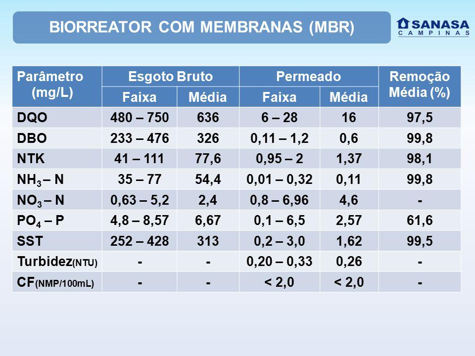 BIORREATOR COM MEMBRANAS (MBR) Parâmetro (mg/L) Esgoto BrutoPermeadoRemoção Média (%) FaixaMédiaFaixaMédia DQO480 – 7506366 – 281697,5 DBO233 – 476326