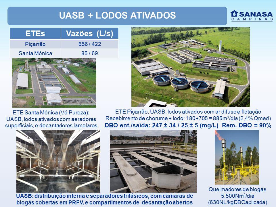 UASB + LODOS ATIVADOS ETE Santa Mônica (Vó Pureza): UASB, lodos ativados com aeradores superficiais, e decantadores lamelares ETE Piçarrão: UASB, lodos ativados com ar difuso e flotação Recebimento de chorume + lodo: 180+705 = 885m 3 /dia (2,4% Qmed) DBO ent./saída: 247 ± 34 / 25 ± 5 (mg/L) Rem.