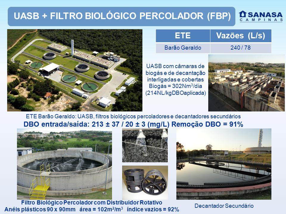UASB + FILTRO BIOLÓGICO PERCOLADOR (FBP) ETEVazões (L/s) Barão Geraldo240 / 78 Filtro Biológico Percolador com Distribuidor Rotativo Anéis plásticos 90 x 90mm área = 102m 2 /m 3 índice vazios = 92% ETE Barão Geraldo: UASB, filtros biológicos percoladores e decantadores secundários DBO entrada/saída: 213 ± 37 / 20 ± 3 (mg/L) Remoção DBO = 91% UASB com câmaras de biogás e de decantação interligadas e cobertas Biogás = 302Nm 3 /dia (214NL/kgDBOaplicada) Decantador Secundário