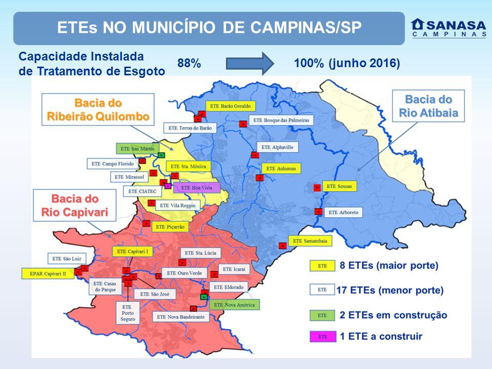ETEs NO MUNICÍPIO DE CAMPINAS/SP 100% (junho 2016) Capacidade Instalada de Tratamento de Esgoto 88%