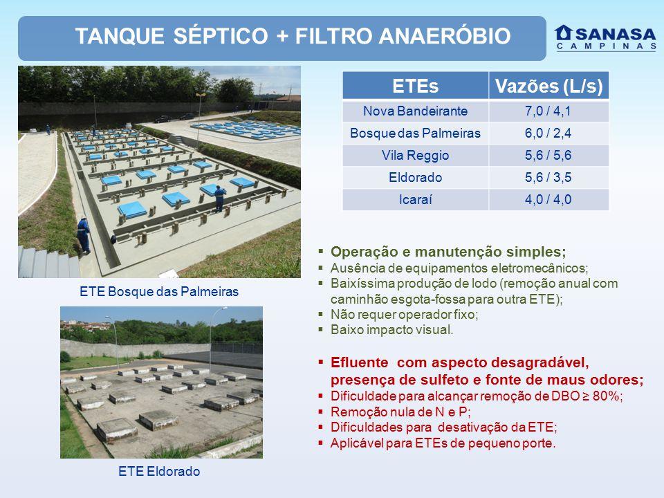 TANQUE SÉPTICO + FILTRO ANAERÓBIO ETEsVazões (L/s) Nova Bandeirante7,0 / 4,1 Bosque das Palmeiras6,0 / 2,4 Vila Reggio5,6 / 5,6 Eldorado5,6 / 3,5 Icaraí4,0 / 4,0 ETE Bosque das Palmeiras ETE Eldorado  Operação e manutenção simples;  Ausência de equipamentos eletromecânicos;  Baixíssima produção de lodo (remoção anual com caminhão esgota-fossa para outra ETE);  Não requer operador fixo;  Baixo impacto visual.