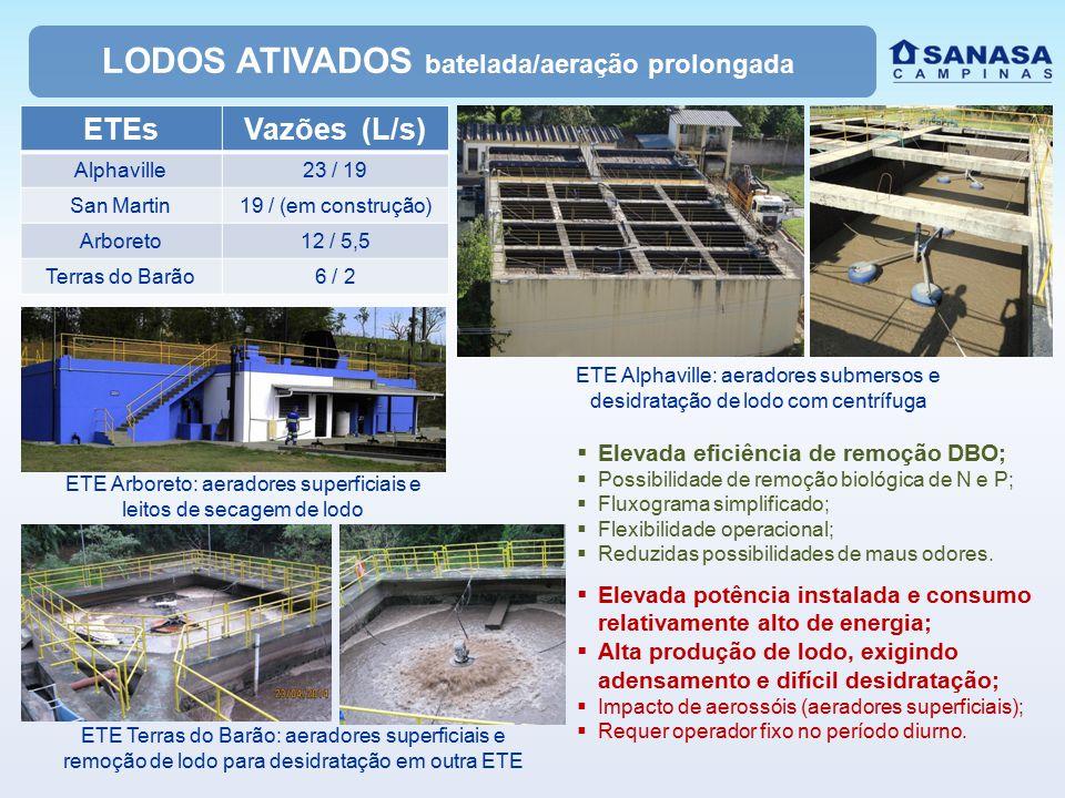 LODOS ATIVADOS batelada/aeração prolongada ETE Alphaville: aeradores submersos e desidratação de lodo com centrífuga ETEsVazões (L/s) Alphaville23 / 1