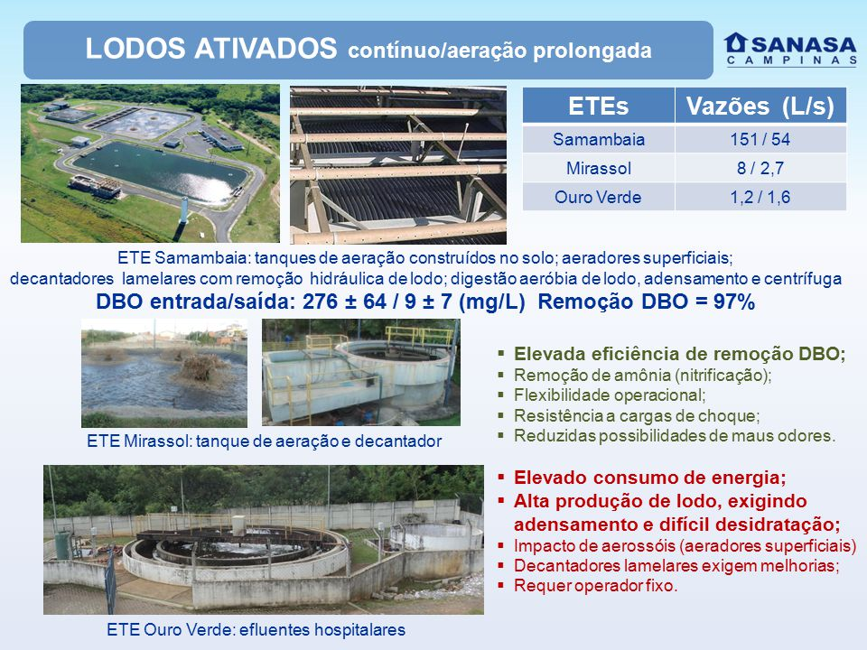 LODOS ATIVADOS contínuo/aeração prolongada ETEsVazões (L/s) Samambaia151 / 54 Mirassol8 / 2,7 Ouro Verde1,2 / 1,6 ETE Samambaia: tanques de aeração construídos no solo; aeradores superficiais; decantadores lamelares com remoção hidráulica de lodo; digestão aeróbia de lodo, adensamento e centrífuga DBO entrada/saída: 276 ± 64 / 9 ± 7 (mg/L) Remoção DBO = 97% ETE Mirassol: tanque de aeração e decantador ETE Ouro Verde: efluentes hospitalares  Elevada eficiência de remoção DBO;  Remoção de amônia (nitrificação);  Flexibilidade operacional;  Resistência a cargas de choque;  Reduzidas possibilidades de maus odores.