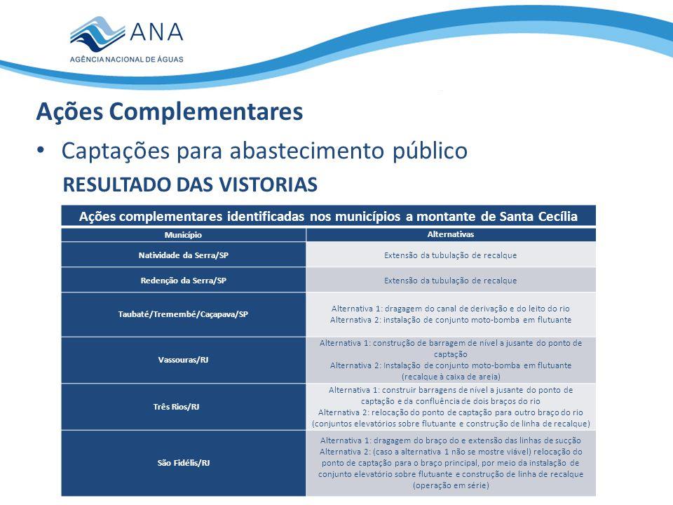 Captações para abastecimento público RESULTADO DAS VISTORIAS Ações Complementares Ações complementares identificadas nos municípios a montante de Sant