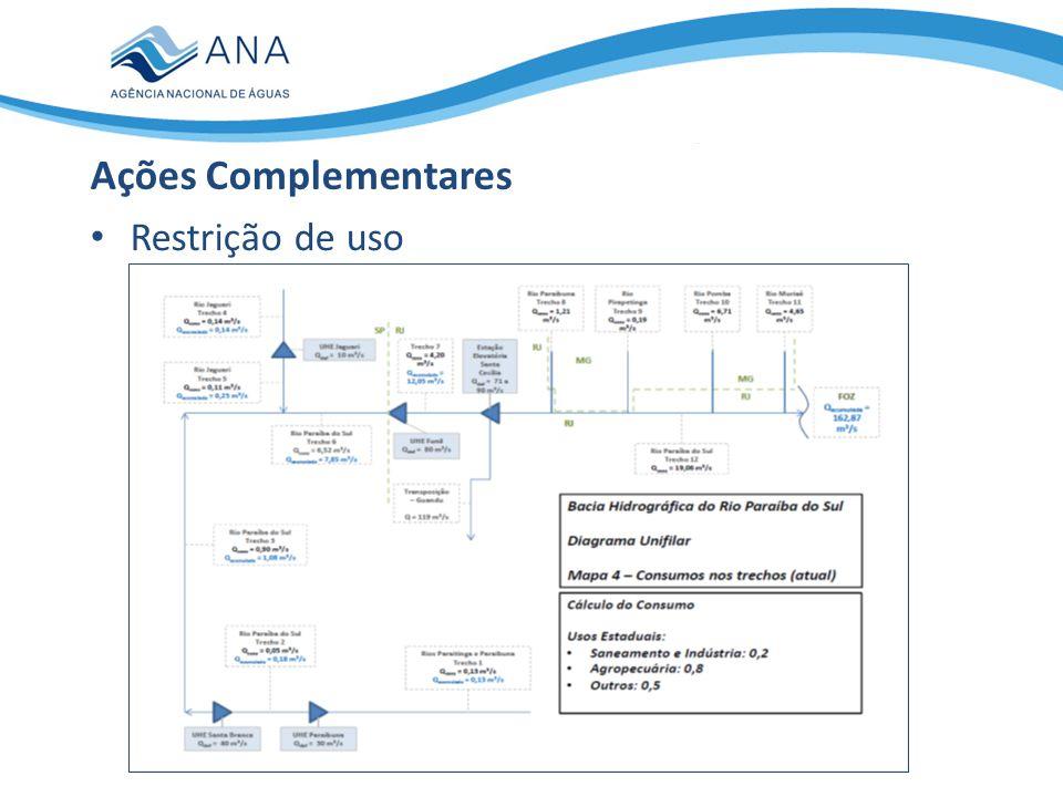 Restrição de uso Ações Complementares Consumo de Água Acumulado até o Reservatório Santa Cecília por Finalidade (m 3 /s) Abastecimento público2,21 Indústria4,05 Irrigação5,05 Outros0,74 Total12,05 Redução de 20%- 2,40