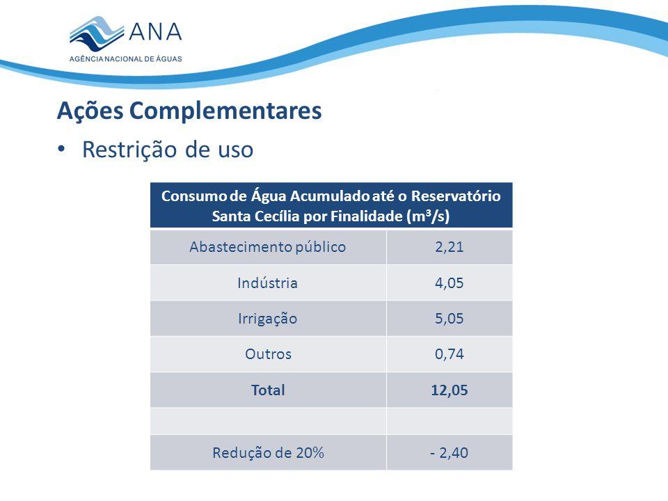 Restrição de uso Ações Complementares Consumo de Água Acumulado até o Reservatório Santa Cecília por Finalidade (m 3 /s) Abastecimento público2,21 Ind