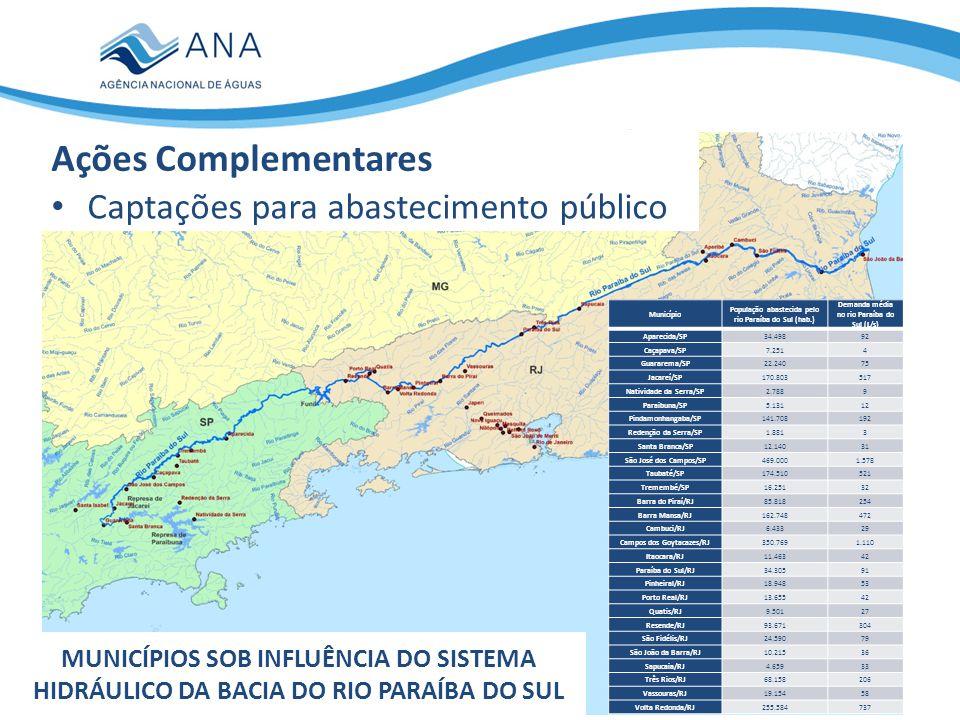 Captações para abastecimento público MUNICÍPIOS QUE CAPTAM NO RIO PARAÍBA DO SUL Ações Complementares Município (SP) População abastecida pelo rio Paraíba do Sul (hab.) Demanda média no rio Paraíba do Sul (L/s) Aparecida/SP34.49892 Caçapava/SP7.2514 Guararema/SP22.24075 Jacareí/SP170.803517 Natividade da Serra/SP2.7889 Paraibuna/SP5.13112 Pindamonhangaba/SP141.708192 Redenção da Serra/SP1.8813 Santa Branca/SP12.14031 São José dos Campos/SP469.0001.578 Taubaté/SP174.510521 Tremembé/SP16.25132 Sub-total1.058.2013.066 Município (RJ) População abastecida pelo rio Paraíba do Sul (hab.) Demanda média no rio Paraíba do Sul (L/s) Barra do Piraí/RJ85.818254 Barra Mansa/RJ162.748472 Cambuci/RJ6.43329 Campos dos Goytacazes/RJ350.7691.110 Itaocara/RJ11.46342 Paraíba do Sul/RJ34.30591 Pinheiral/RJ18.94853 Porto Real/RJ13.65542 Quatis/RJ9.50127 Resende/RJ93.671304 São Fidélis/RJ24.59079 São João da Barra/RJ10.21536 Sapucaia/RJ4.65933 Três Rios/RJ68.158206 Vassouras/RJ19.15458 Volta Redonda/RJ255.584737 Sub-total1.169.6713.573 População total = 2.227.872 hab.