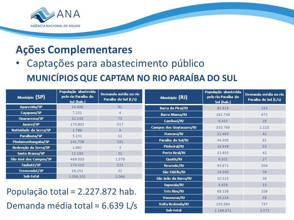 Captações para abastecimento público MUNICÍPIOS QUE CAPTAM NO RIO PARAÍBA DO SUL Ações Complementares Município (SP) População abastecida pelo rio Par