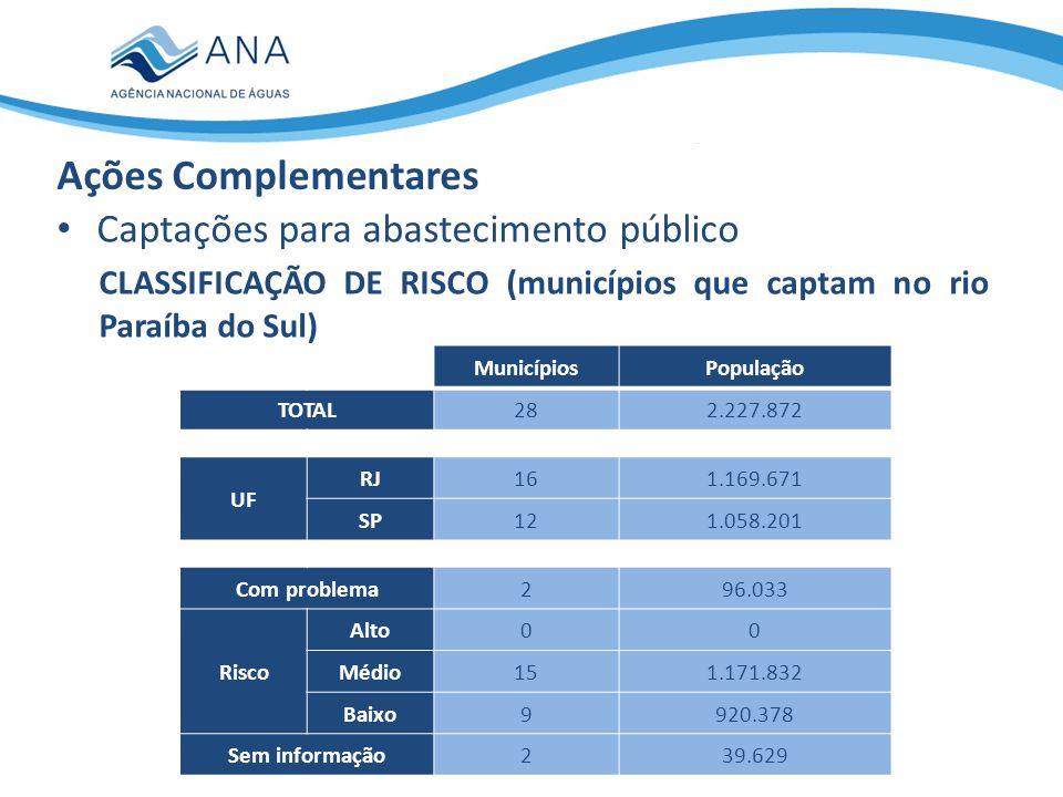 Captações para abastecimento público VISTORIAS (municípios que captam no rio Paraíba do Sul): -18 a 20/11/2014 -ANA, INEA, DAEE, AGEVAP, MI (acompanhados dos respectivos representantes locais/regionais da CEDAE, SABESP e SAAEs) -Captações classificadas, no mínimo, como de risco médio Ações Complementares