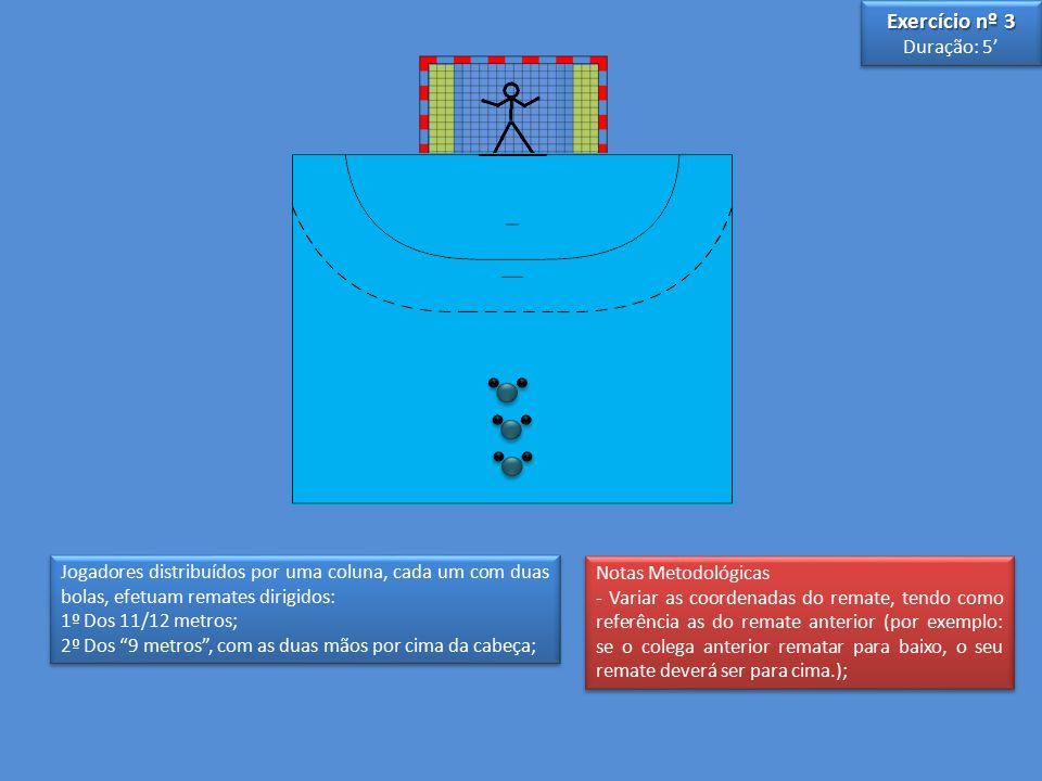 Jogadores distribuídos por uma coluna, cada um com duas bolas, efetuam remates dirigidos: 1º Dos 11/12 metros; 2º Dos 9 metros , com as duas mãos por cima da cabeça; Jogadores distribuídos por uma coluna, cada um com duas bolas, efetuam remates dirigidos: 1º Dos 11/12 metros; 2º Dos 9 metros , com as duas mãos por cima da cabeça; Notas Metodológicas - Variar as coordenadas do remate, tendo como referência as do remate anterior (por exemplo: se o colega anterior rematar para baixo, o seu remate deverá ser para cima.); Notas Metodológicas - Variar as coordenadas do remate, tendo como referência as do remate anterior (por exemplo: se o colega anterior rematar para baixo, o seu remate deverá ser para cima.); Exercício nº 3 Duração: 5' Exercício nº 3 Duração: 5'