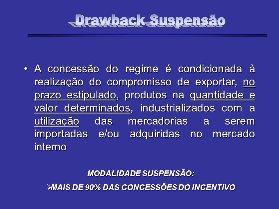 A concessão do regime é condicionada à realização do compromisso de exportar, no prazo estipulado, produtos na quantidade e valor determinados, indust