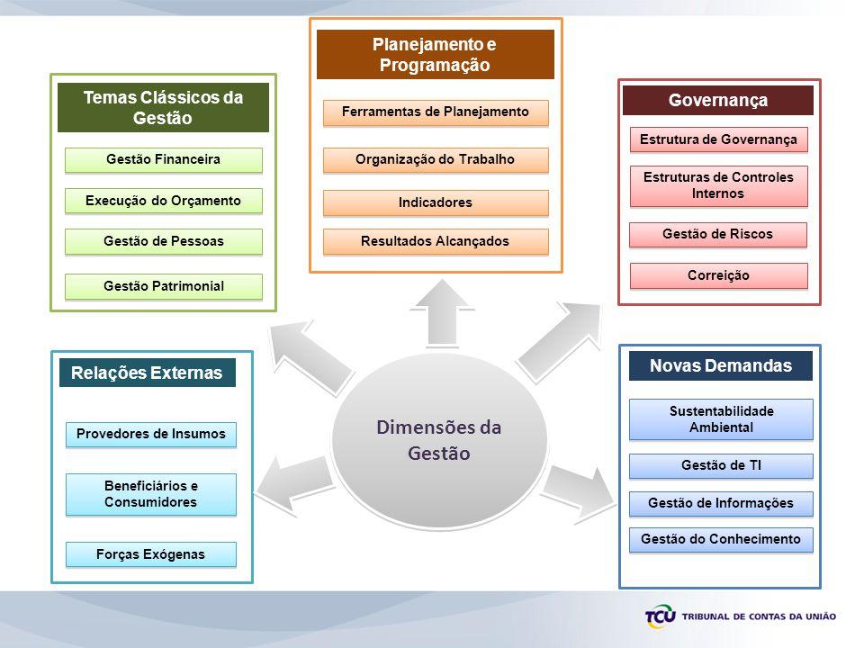 Planejamento e Programação Relações Externas Governança Temas Clássicos da Gestão Novas Demandas Gestão Financeira Gestão de Pessoas Gestão Patrimonial Ferramentas de Planejamento Organização do Trabalho Resultados Alcançados Provedores de Insumos Beneficiários e Consumidores Forças Exógenas Sustentabilidade Ambiental Gestão de TI Gestão de Informações Gestão do Conhecimento Estrutura de Governança Estruturas de Controles Internos Correição Dimensões da Gestão Execução do Orçamento Indicadores Gestão de Riscos