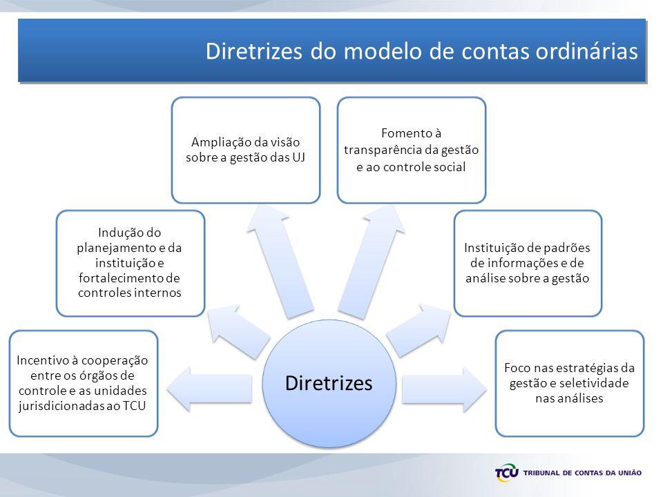 Diretrizes do modelo de contas ordinárias Diretrizes Incentivo à cooperação entre os órgãos de controle e as unidades jurisdicionadas ao TCU Indução do planejamento e da instituição e fortalecimento de controles internos Ampliação da visão sobre a gestão das UJ Fomento à transparência da gestão e ao controle social Instituição de padrões de informações e de análise sobre a gestão Foco nas estratégias da gestão e seletividade nas análises