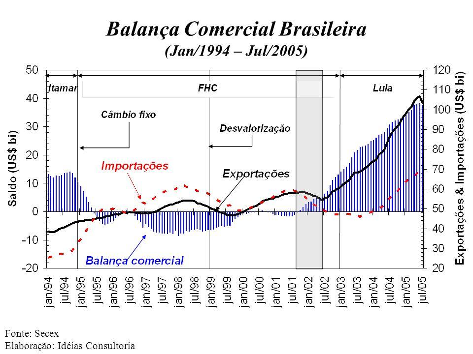 Balança Comercial Brasileira (Jan/1994 – Jul/2005) Fonte: Secex Elaboração: Idéias Consultoria