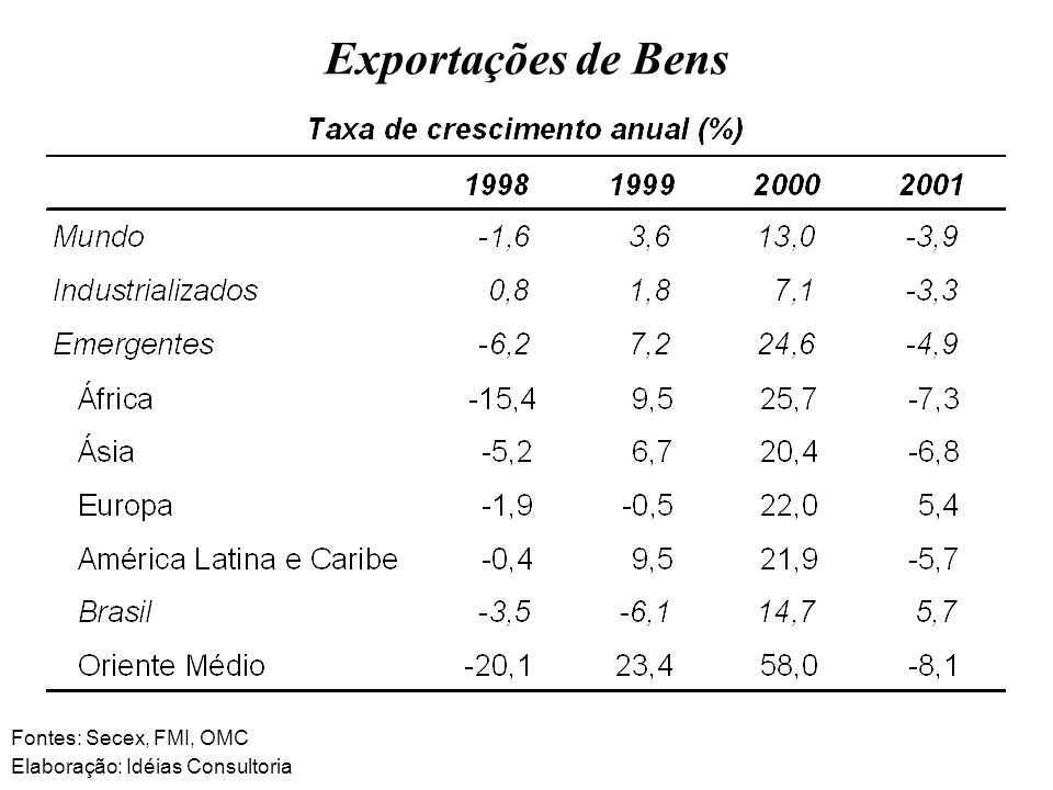Exportações de Bens Fontes: Secex, FMI, OMC Elaboração: Idéias Consultoria