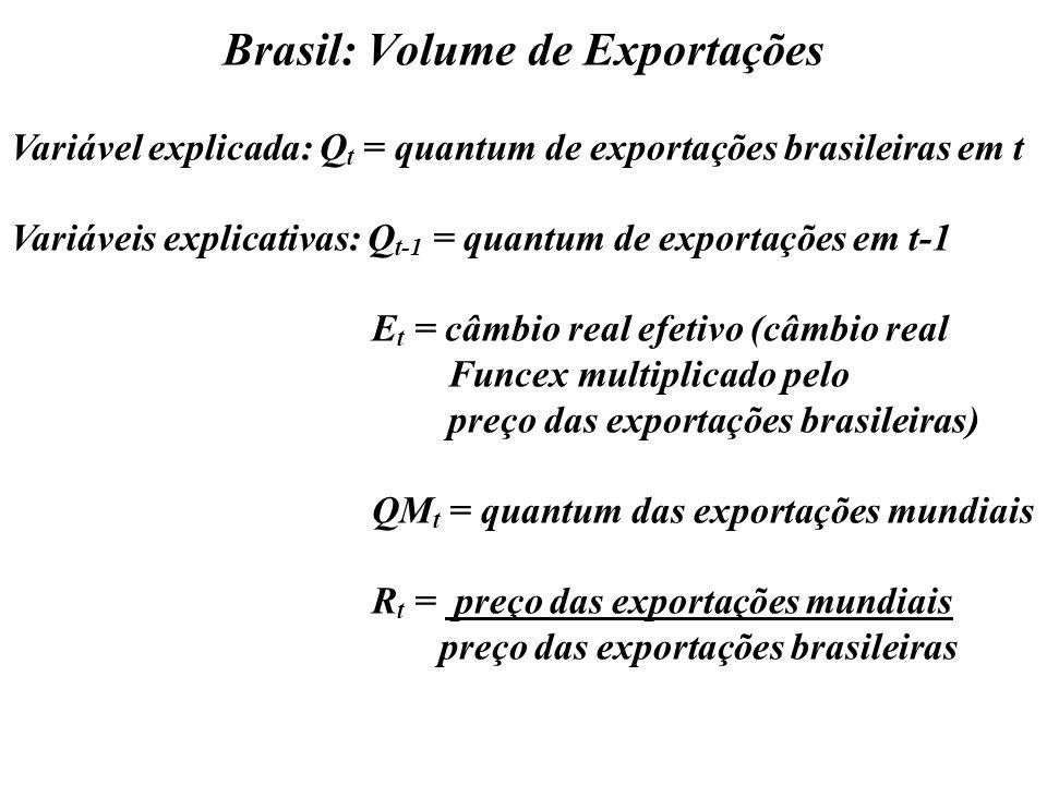 Brasil: Volume de Exportações Variável explicada: Q t = quantum de exportações brasileiras em t Variáveis explicativas: Q t-1 = quantum de exportações em t-1 E t = câmbio real efetivo (câmbio real Funcex multiplicado pelo preço das exportações brasileiras) QM t = quantum das exportações mundiais R t = preço das exportações mundiais preço das exportações brasileiras