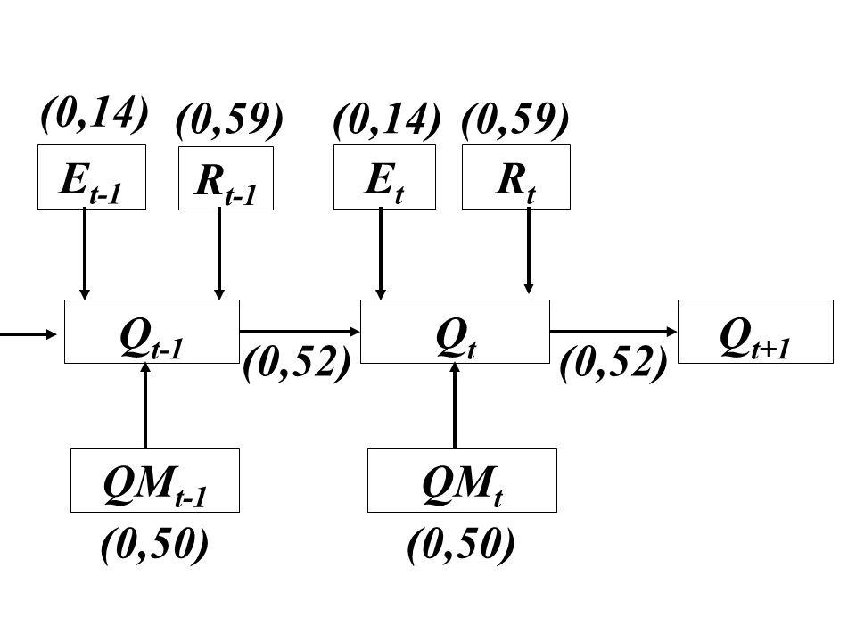 Q t-1 E t-1 R t-1 QM t-1 QtQt Q t+1 QM t EtEt RtRt (0,14) (0,59)(0,14)(0,59) (0,50) (0,52)