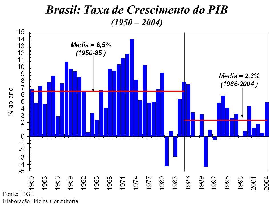Brasil: Taxa de Crescimento do PIB (1950 – 2004) Fonte: IBGE Elaboração: Idéias Consultoria