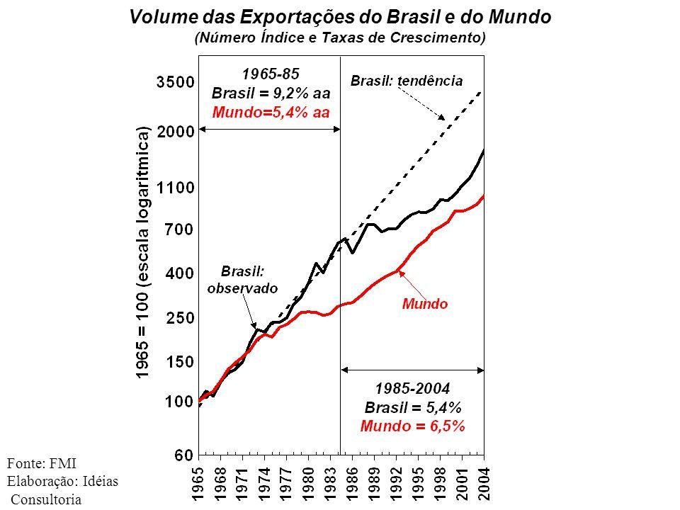 Volume das Exportações do Brasil e do Mundo (Número Índice e Taxas de Crescimento) Fonte: FMI Elaboração: Idéias Consultoria