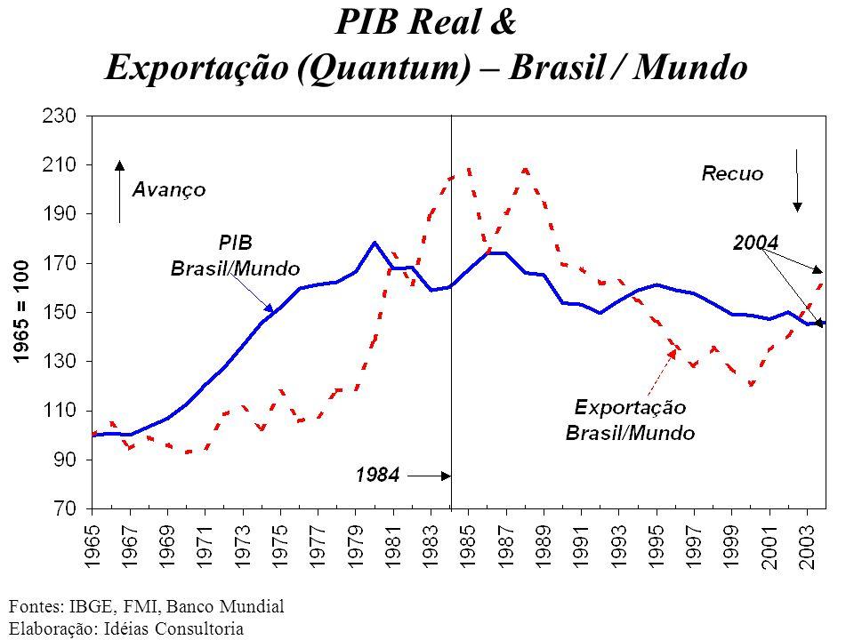 PIB Real & Exportação (Quantum) – Brasil / Mundo Fontes: IBGE, FMI, Banco Mundial Elaboração: Idéias Consultoria