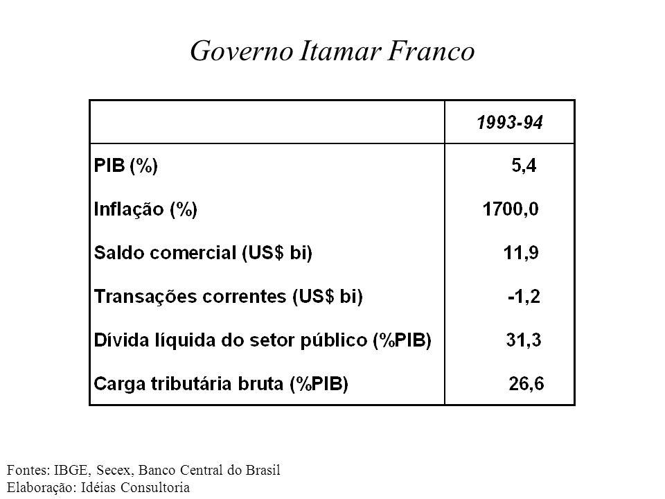 Fontes: IBGE, Secex, Banco Central do Brasil Elaboração: Idéias Consultoria Governo Itamar Franco