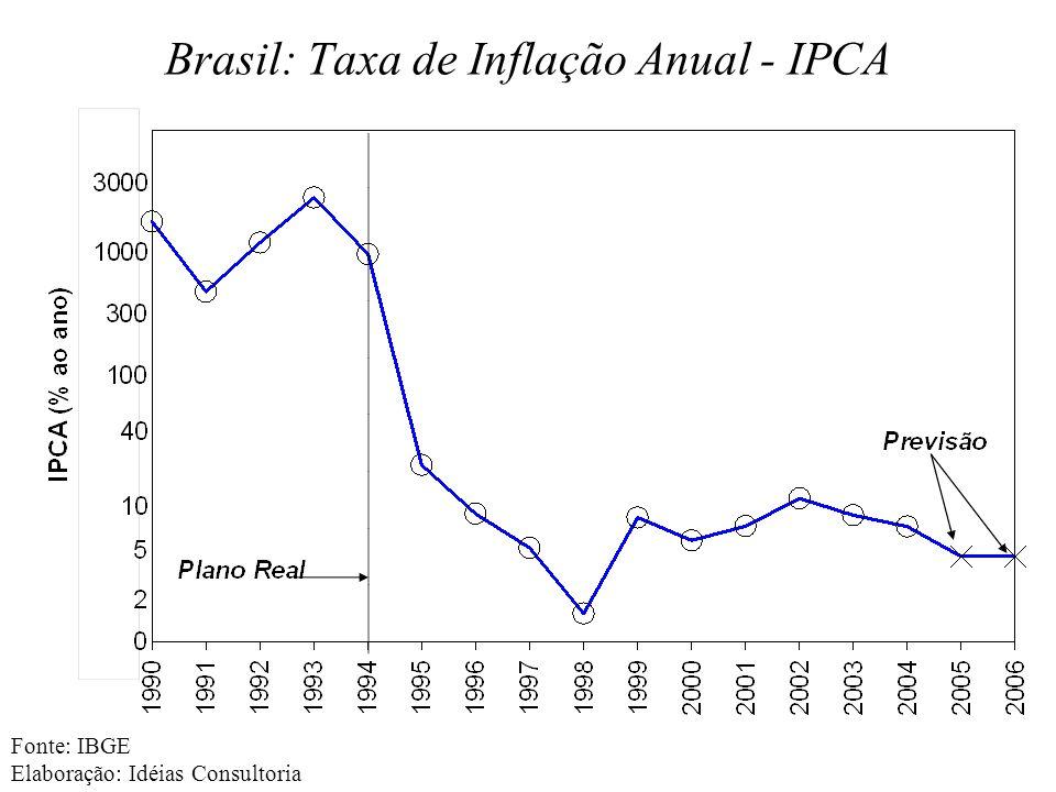 Brasil: Taxa de Inflação Anual - IPCA Fonte: IBGE Elaboração: Idéias Consultoria