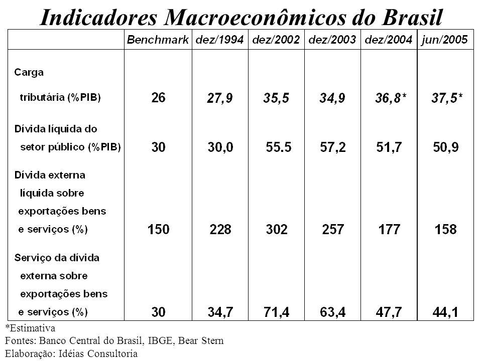 Indicadores Macroeconômicos do Brasil *Estimativa Fontes: Banco Central do Brasil, IBGE, Bear Stern Elaboração: Idéias Consultoria