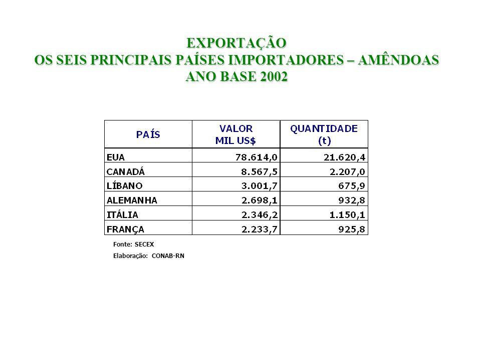 EXPORTAÇÃO OS SEIS PRINCIPAIS PAÍSES IMPORTADORES – AMÊNDOAS ANO BASE 2002 Fonte: SECEX Elaboração: CONAB-RN