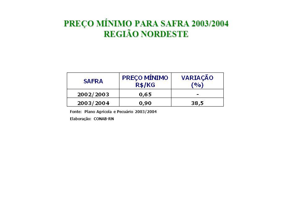 PREÇO MÍNIMO PARA SAFRA 2003/2004 REGIÃO NORDESTE Fonte: Plano Agrícola e Pecuário 2003/2004 Elaboração: CONAB-RN