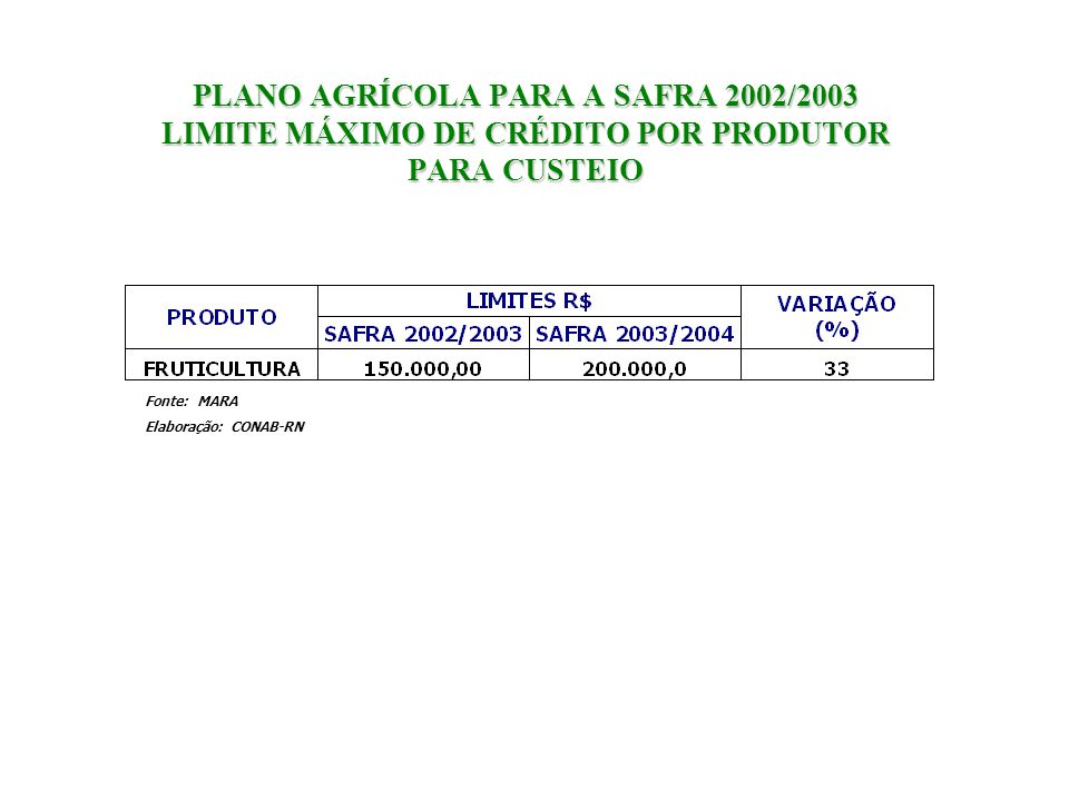 PLANO AGRÍCOLA PARA A SAFRA 2002/2003 LIMITE MÁXIMO DE CRÉDITO POR PRODUTOR PARA CUSTEIO Fonte: MARA Elaboração: CONAB-RN